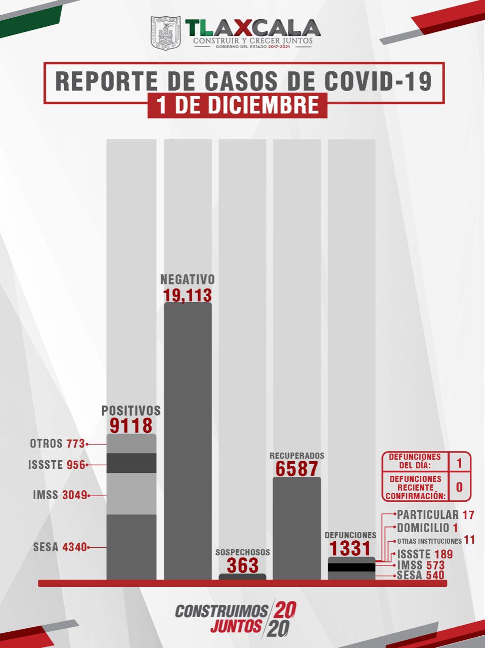 CONFIRMA SESA 53 PERSONAS RECUPERADAS, 1 DEFUNCIÓN  Y 28 CASOS POSITIVOS EN TLAXCALA DE COVID-19